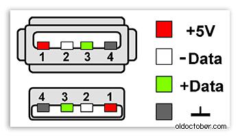 Цоколёвка (распиновка) гнёзд и вилок форм фактора USB 2.0.