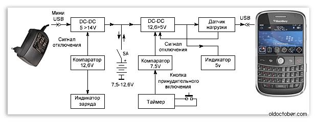 Блок схема