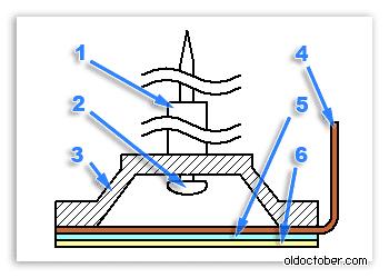 Чертёж пишущего узла электронного пера-стилуса.