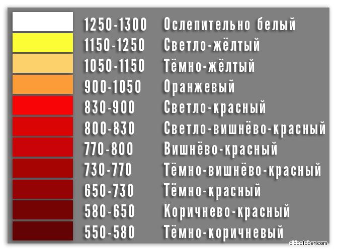 Как определить температуру по цвету металла