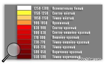 Цветовая температура разогретого металла.