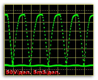 Эпюра напряжения на нагрузке – частота сети.