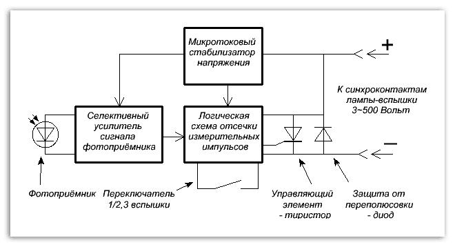 Принципиальная блок-схема ФС-5-УБ.