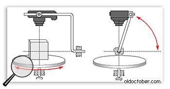 Приспособление для съёмки 3D объектов.