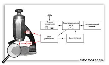 Блок-схема системы управления кофеваркой.