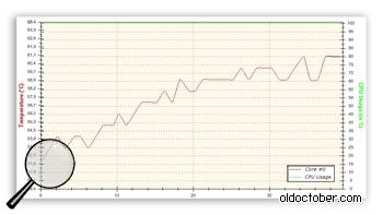 График роста температуры процессора во время наивысшей нагрузки.