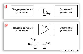 Схема включения регулятора громкости.