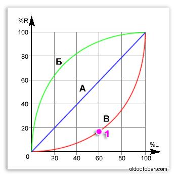 Обозначение функциональных характеристик потенциометров советского производства.