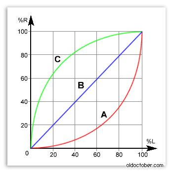 Международные символы, обозначающие функциональные характеристики потенциометров.