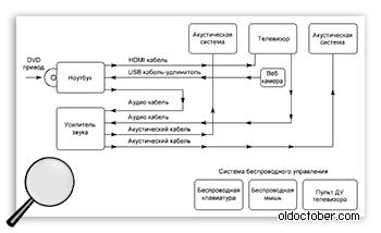 Блок схема мультимедийного комплекса.
